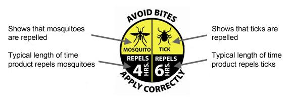 repellency awareness graphic EPA.jpg